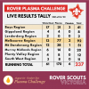 Rover Plasma Challenge - Live Results Tally